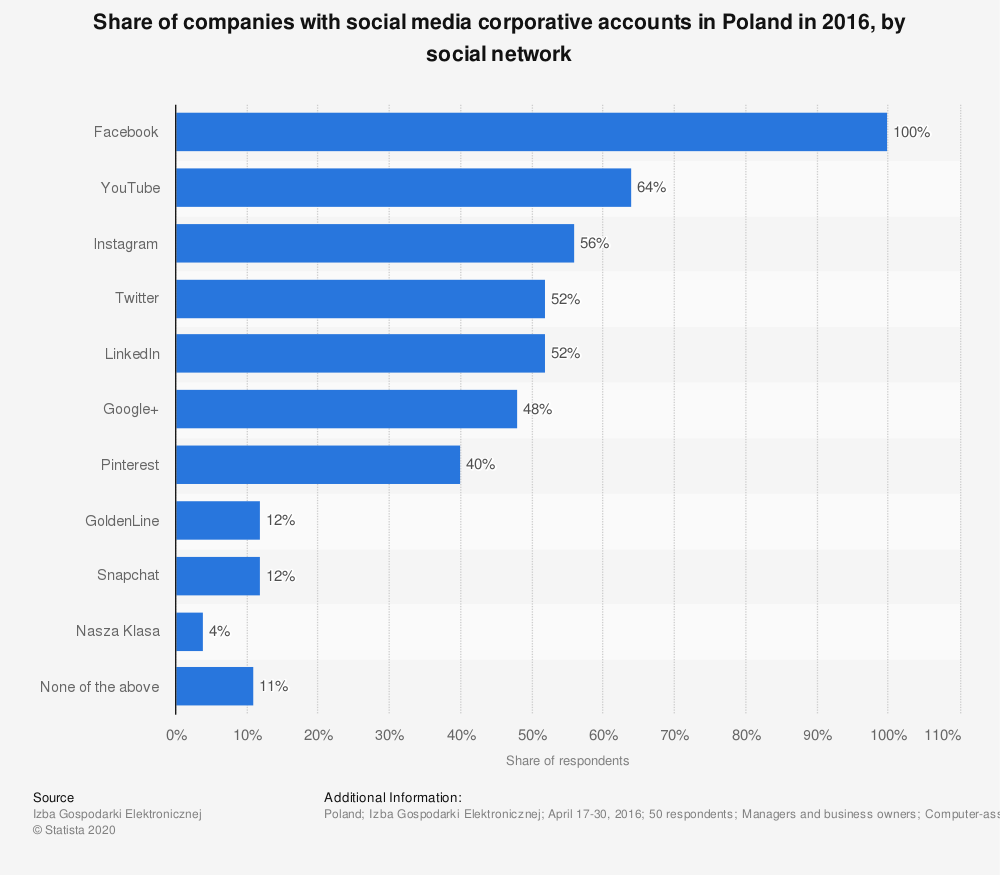Statistic: Share of companies with social media corporative accounts in Poland in 2016, by social network | Statista