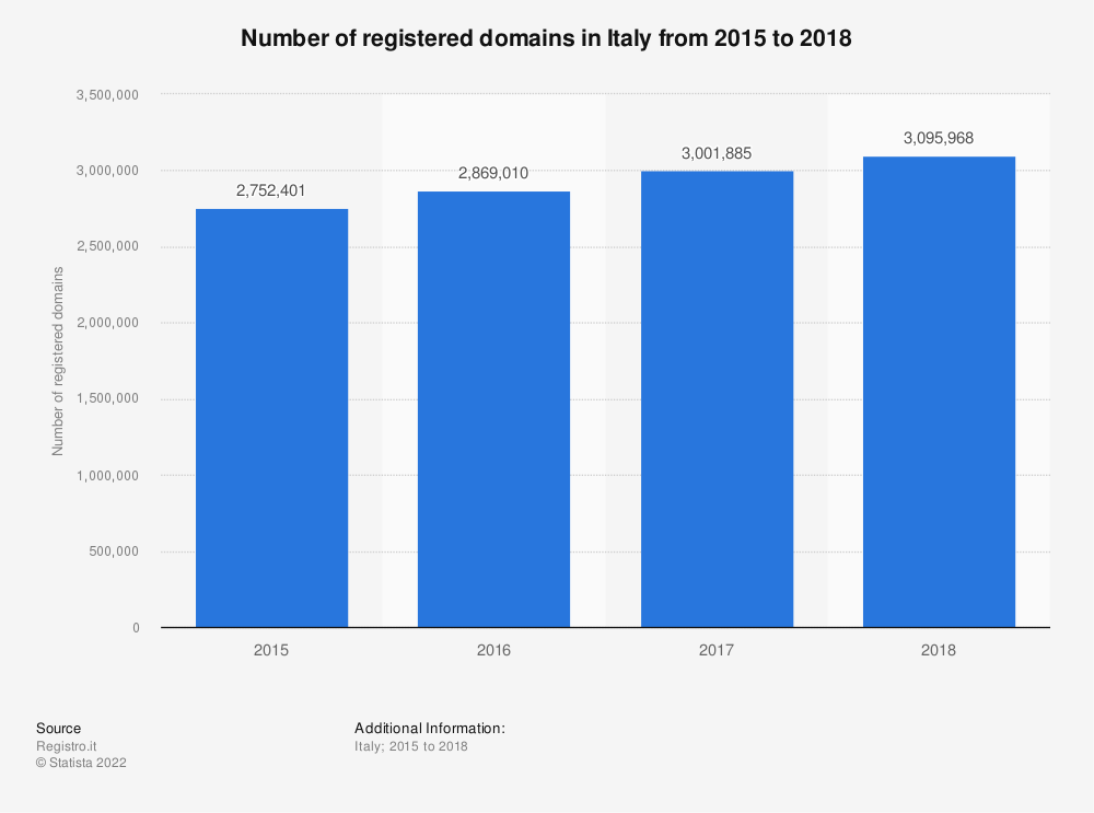 Statistic: Number of registered domains in Italy from 2015 to 2018 | Statista