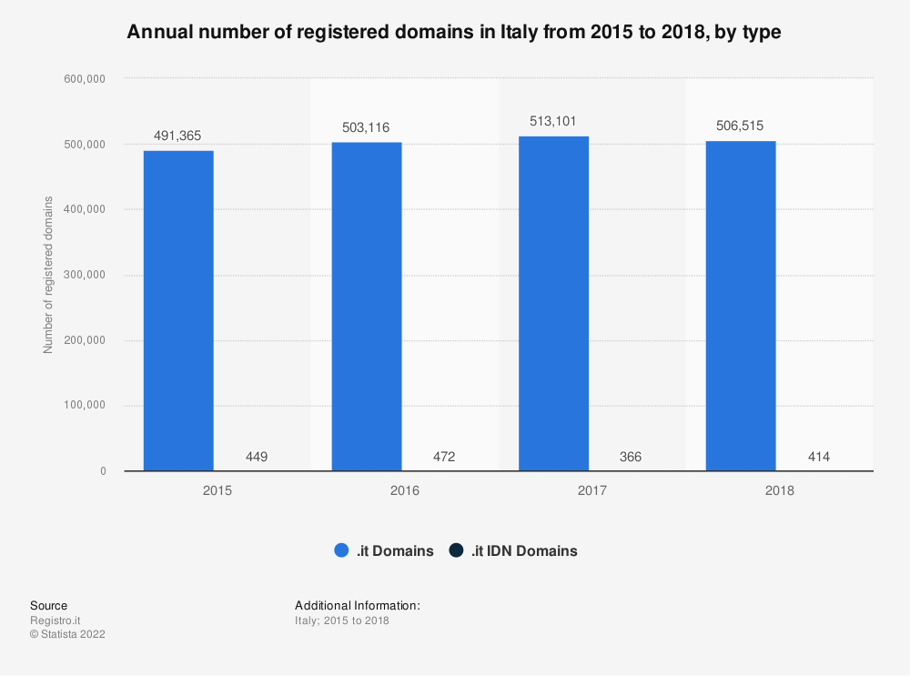 Statistic: Annual number of registered domains in Italy from 2015 to 2018, by type | Statista