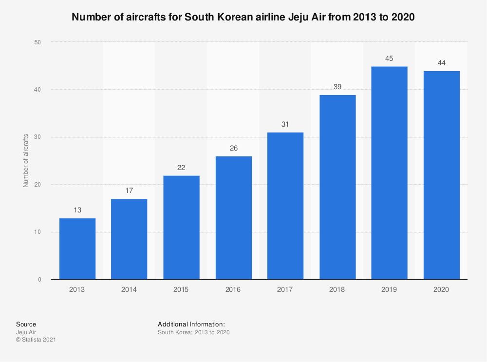 Statistic: Number of aircrafts for South Korean airline Jeju Air from 2013 to 2019   Statista