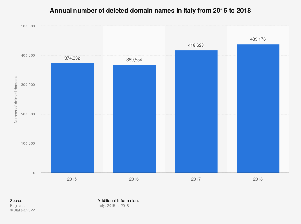 Statistic: Annual number of deleted domain names in Italy from 2015 to 2018 | Statista