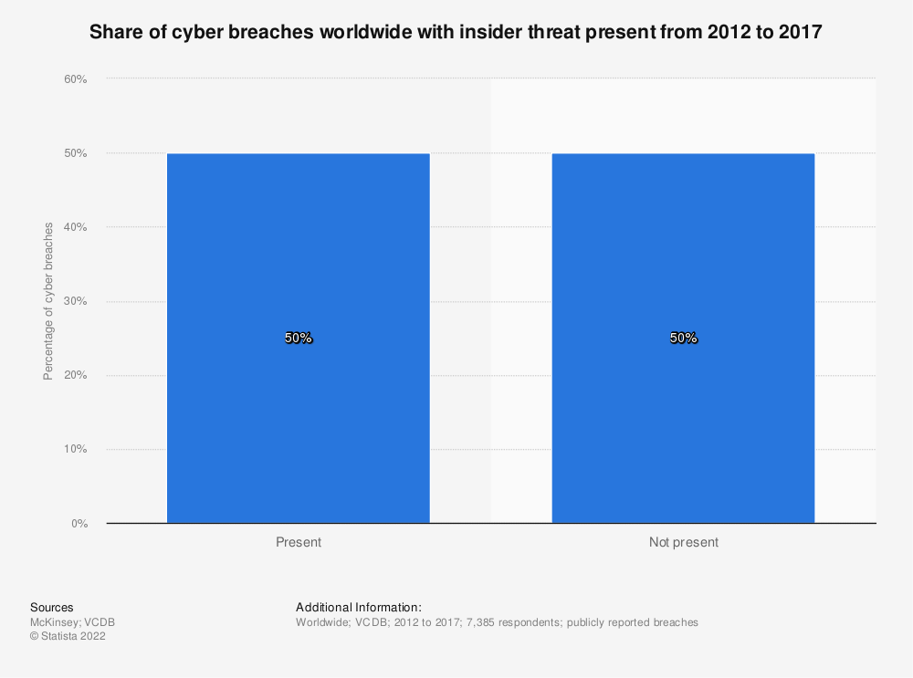 Statistic: Share of cyber breaches worldwide with insider threat present from 2012 to 2017 | Statista
