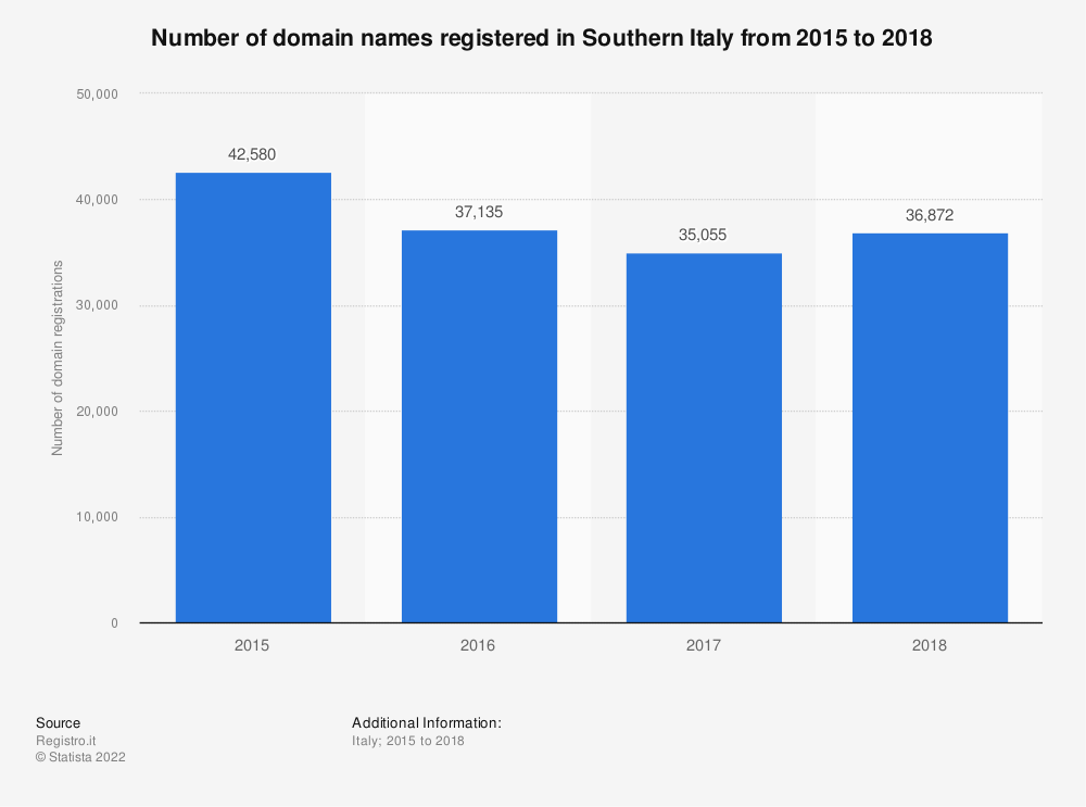 Statistic: Number of domain names registered in Southern Italy  from 2015 to 2018 | Statista