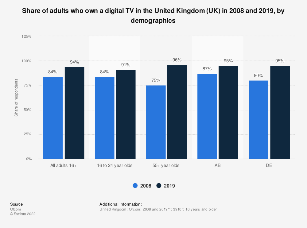 Statistic: Share of adults who own a digital TV in the United Kingdom (UK) in 2008 and 2019, by demographics | Statista