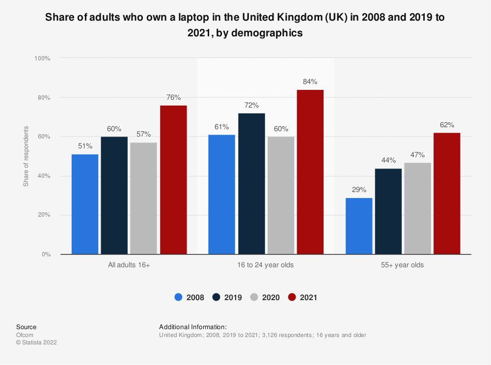 Statistic: Share of adults who own a laptop in the United Kingdom (UK) in 2008 and 2019, by demographics | Statista