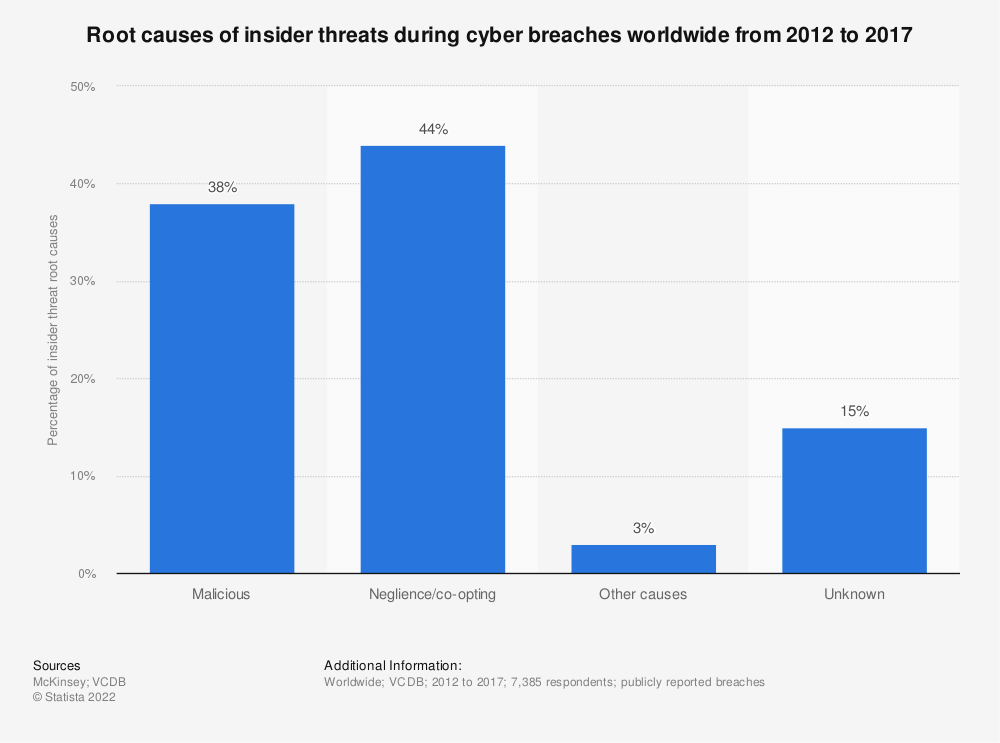 Statistic: Root causes of insider threats during cyber breaches worldwide from 2012 to 2017   Statista