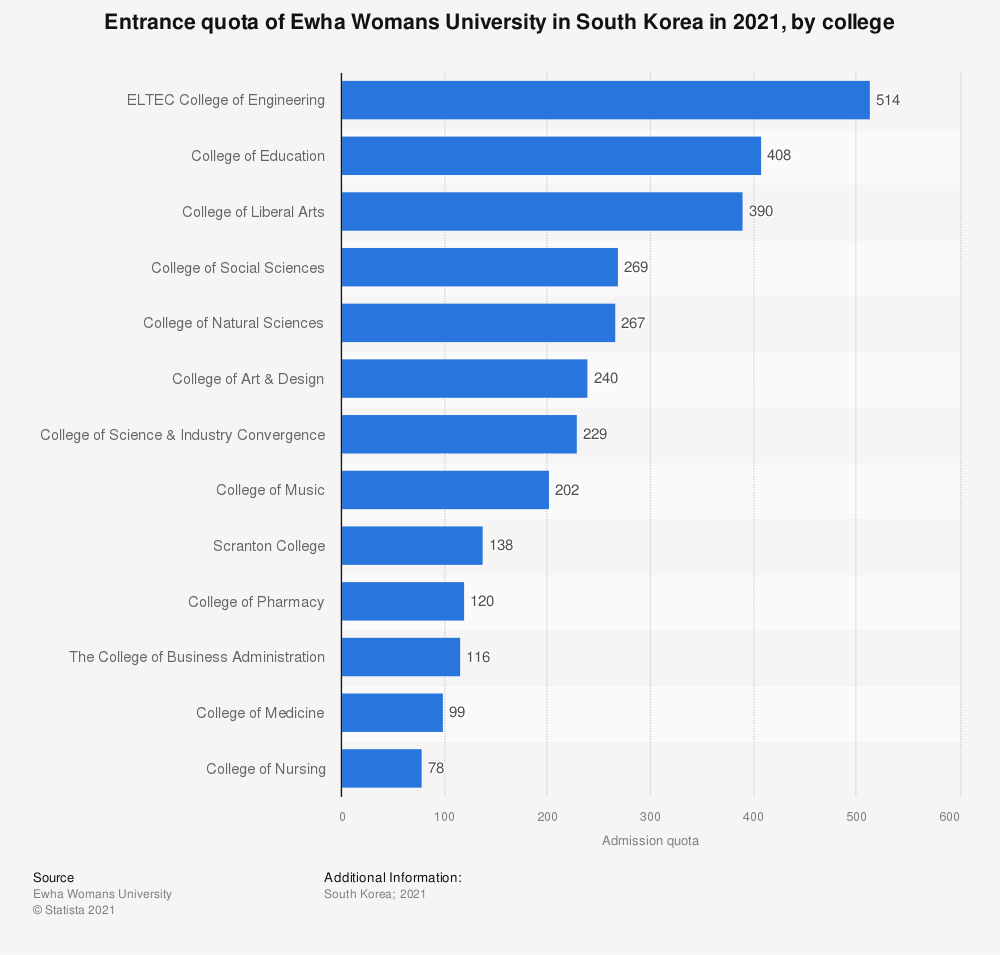 Statistic: Entrance quota of Ewha Womans University in South Korea in 2020, by college   Statista