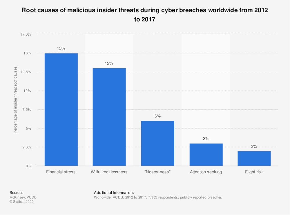 Statistic: Root causes of malicious insider threats during cyber breaches worldwide from 2012 to 2017 | Statista
