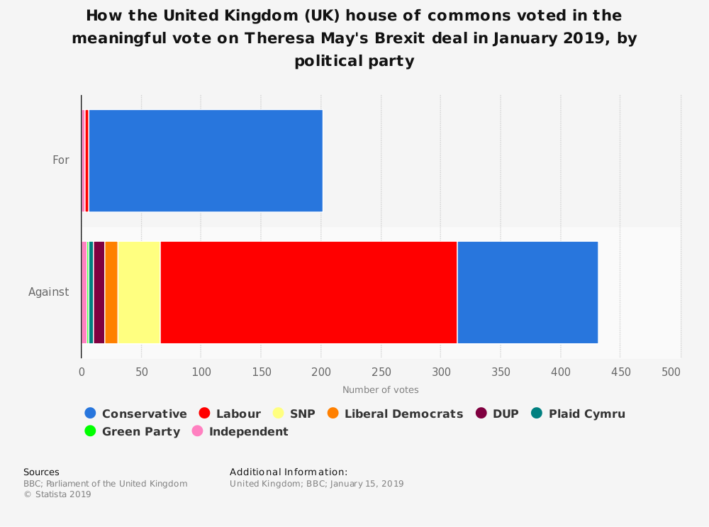 Statistic: How the United Kingdom (UK) house of commons voted in the meaningful vote on Theresa May's Brexit deal in January 2019, by political party | Statista