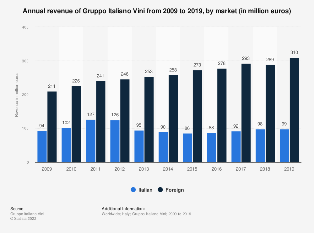 Statistic: Annual revenue of Gruppo Italiano Vini from 2009 to 2019, by market (in million euros) | Statista