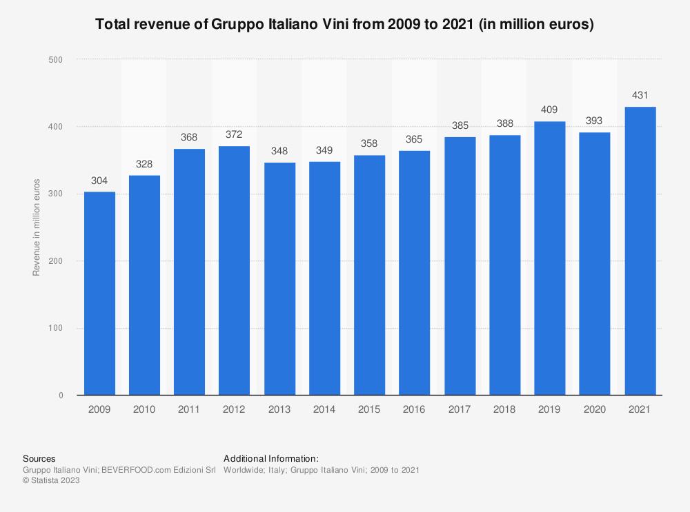 Statistic: Total revenue of Gruppo Italiano Vini from 2009 to 2019 (in million euros) | Statista