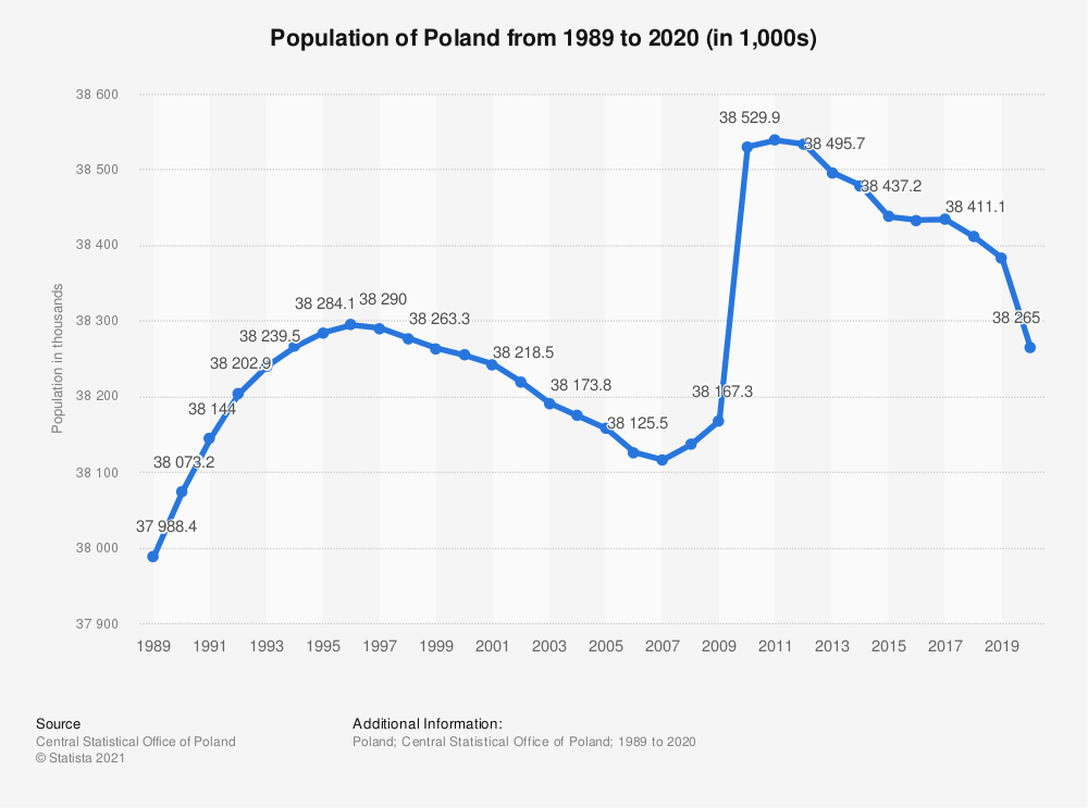 Statistic: Population of Poland from 2000 to 2018 (in 1000s) | Statista