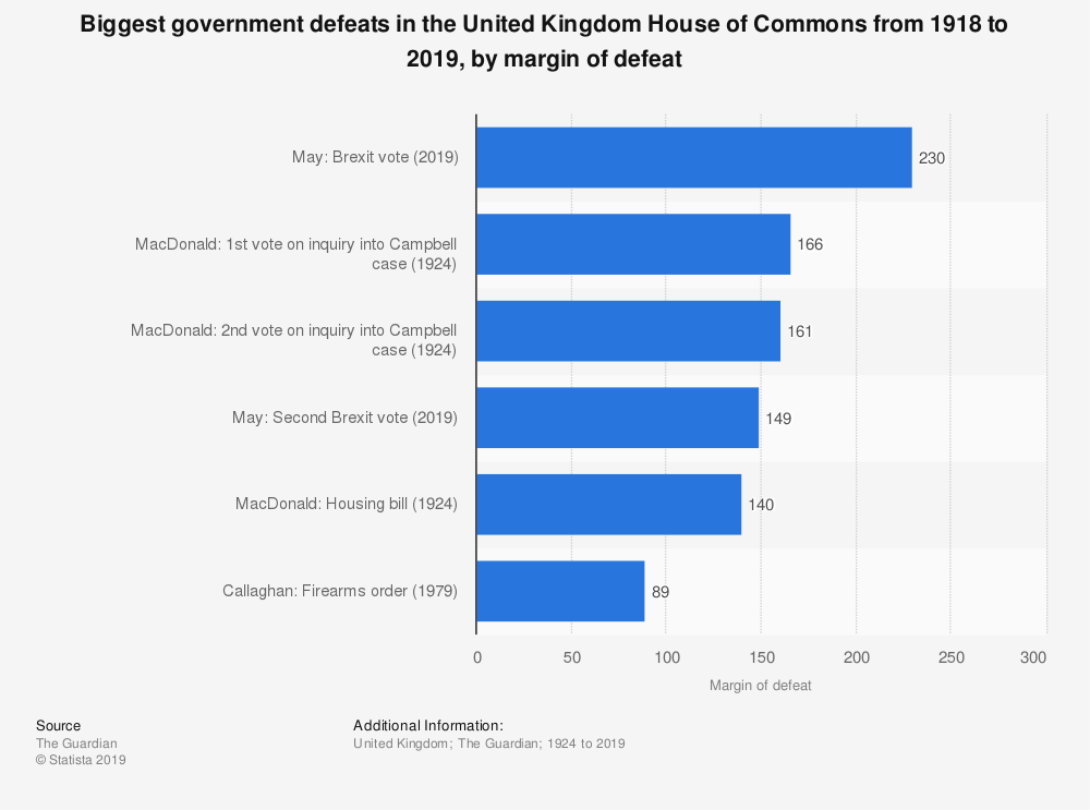 Statistic: Biggest government defeats in the United Kingdom House of Commons from 1918 to 2019, by margin of defeat | Statista