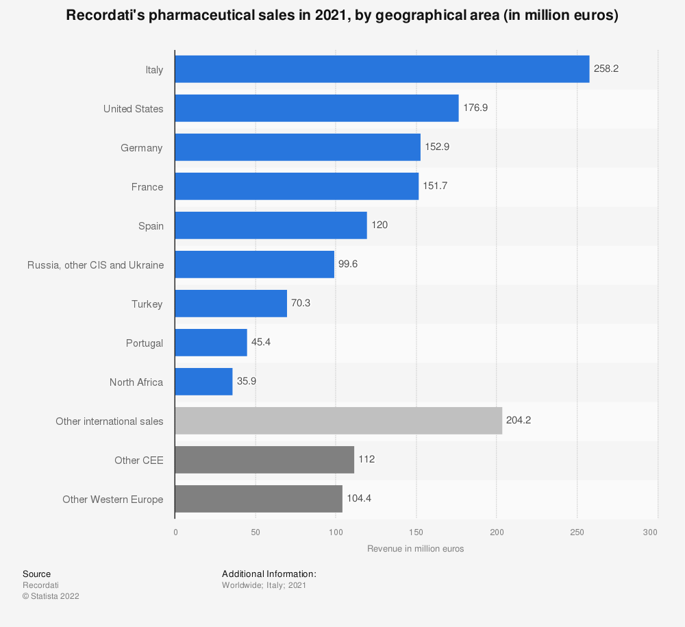 Statistic: Recordati's pharmaceutical sales in 2020, by geographical area (in million euros) | Statista