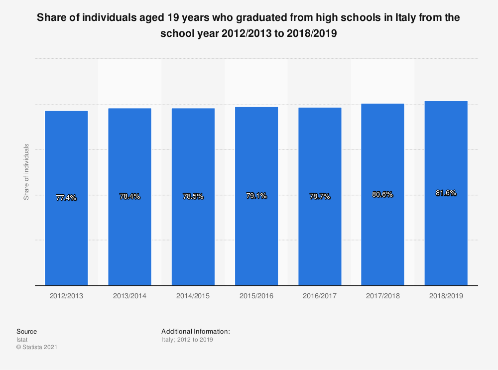 Statistic: Share of individuals aged 19 years who graduated from high schools in Italy from the school year 2012/2013 to 2017/2018 | Statista