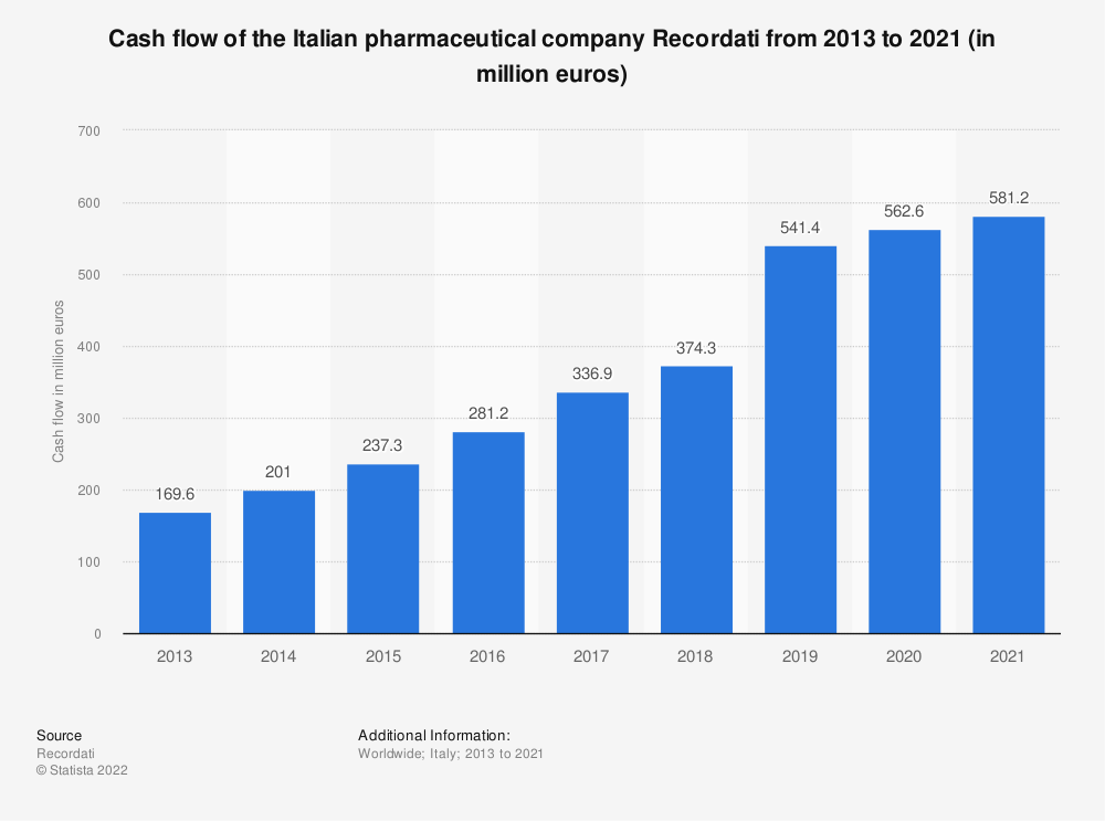 Statistic: Cash flow of the Italian pharmaceutical company Recordati from 2013 to 2020* (in million euros) | Statista