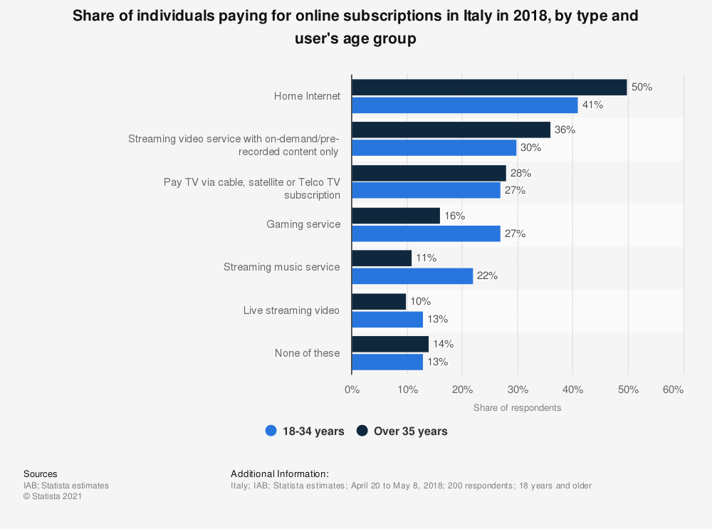 Statistic: Share of individuals paying for online subscriptions in Italy in 2018, by type and user's age group | Statista