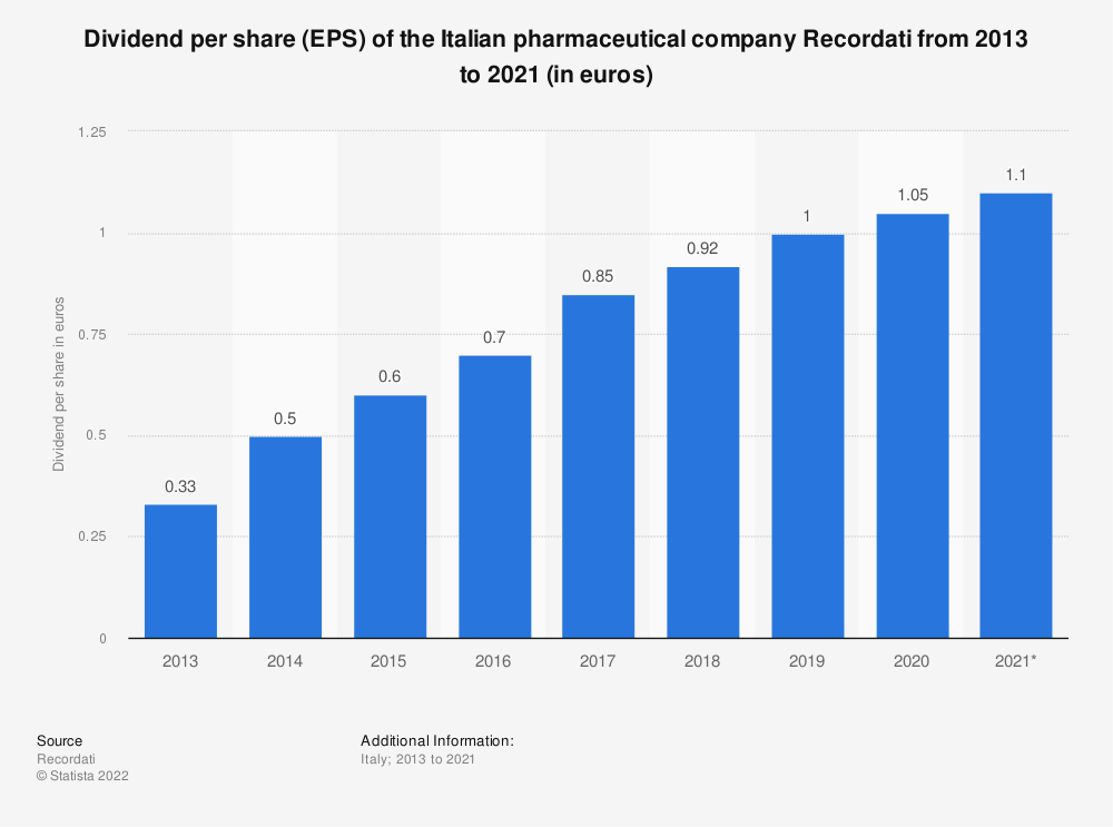 Statistic: Dividend per share (EPS) of the Italian pharmaceutical company Recordati from 2013 to 2020 (in euros) | Statista