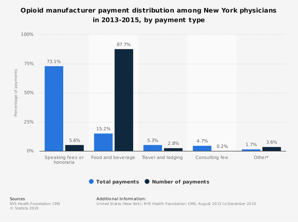 Statistic: Opioid manufacturer payment distribution among New York physicians in 2013-2015, by payment type | Statista