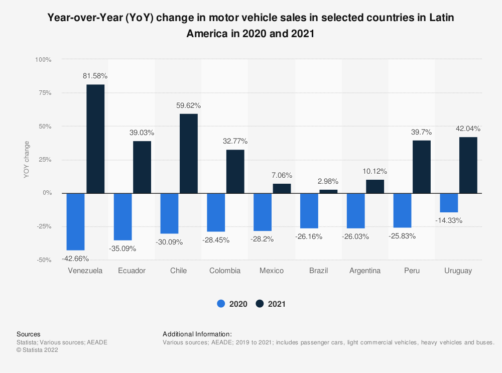 Statistic: Change in light vehicle sales due to the COVID-19 pandemic in selected countries in Latin America in April 2020 | Statista