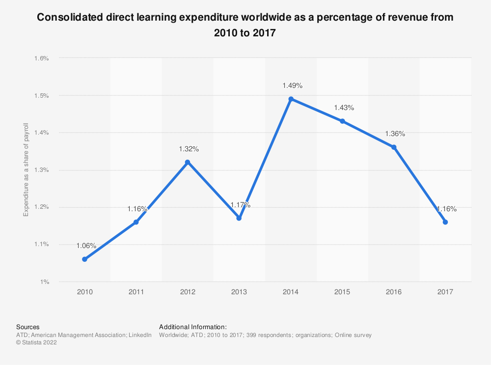 Statistic: Consolidated direct learning expenditure worldwide as a percentage of revenue from 2010 to 2017 | Statista