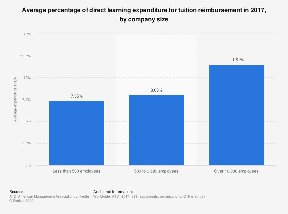 Statistic: Average percentage of direct learning expenditure for tuition reimbursement in 2017, by company size | Statista