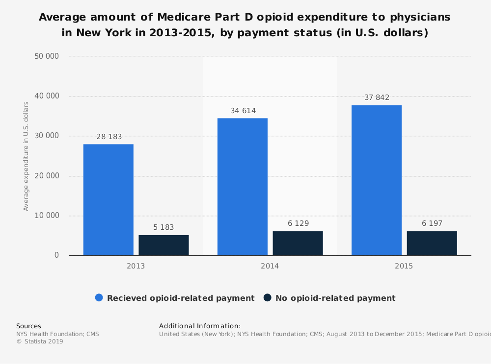 Statistic: Average amount of Medicare Part D opioid expenditure to physicians in New York in 2013-2015, by payment status (in U.S. dollars) | Statista