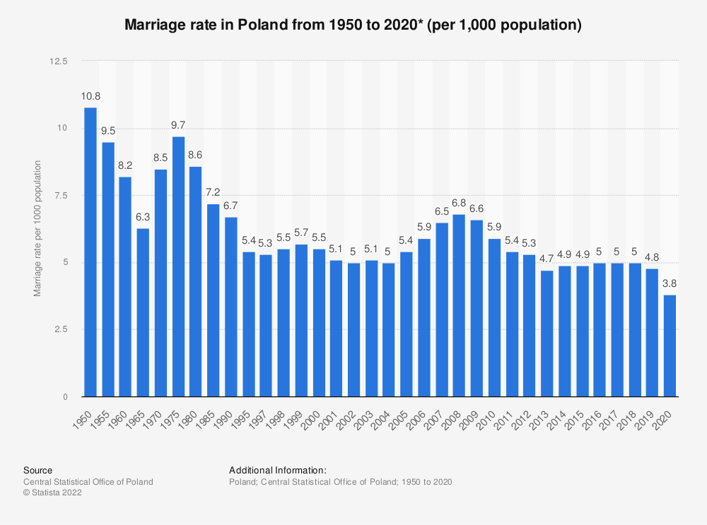 Statistic: Marriage rate in Poland from 1995 to 2019* (per 1000 population) | Statista
