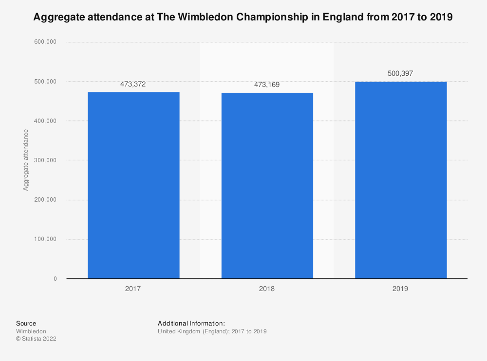 Statistic: Aggregate attendance at The Wimbledon Championship in England from 2017 to 2019 | Statista