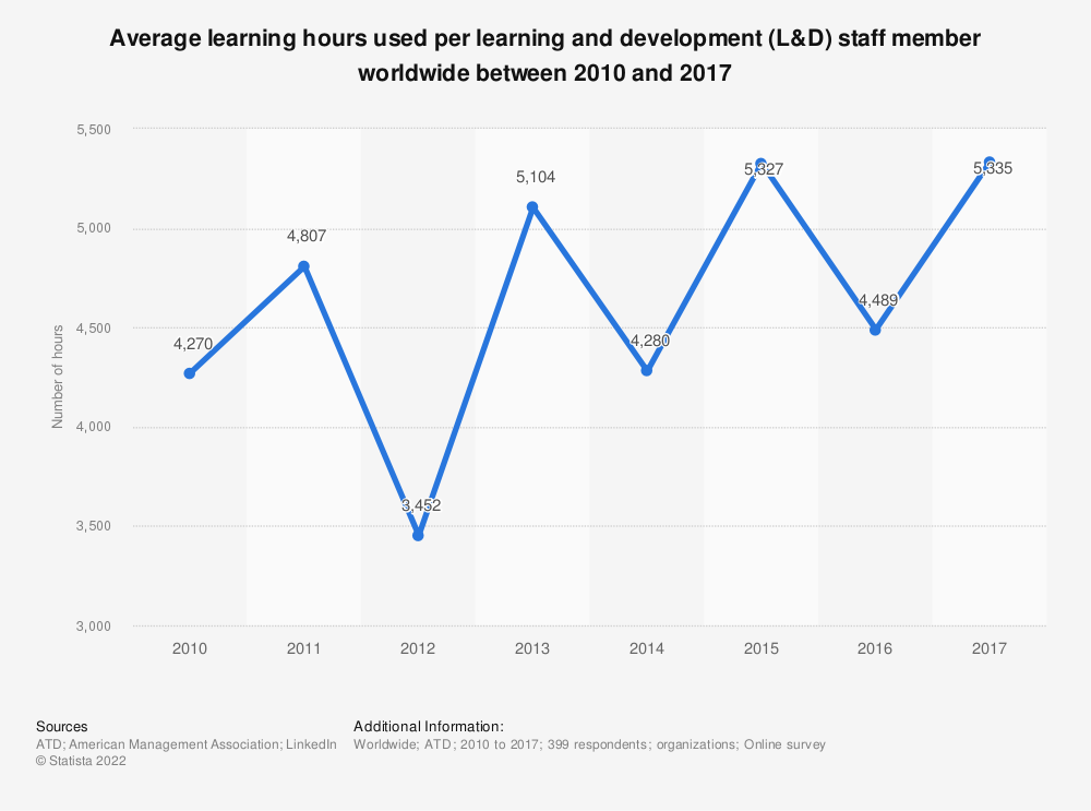 Statistic: Average learning hours used per learning and development (L&D) staff member worldwide between 2010 and 2017 | Statista