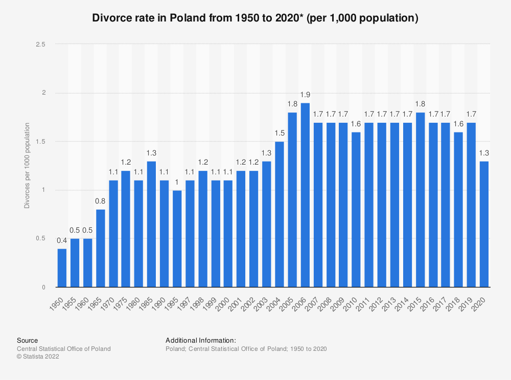 Statistic: Divorce rate in Poland from 1995 to 2018* (per 1000 population) | Statista