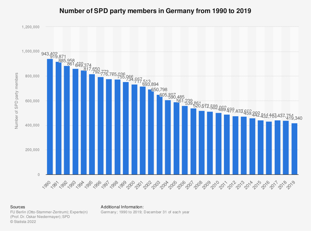 Statistic: Number of SPD party members in Germany from 1990 to 2019 | Statista