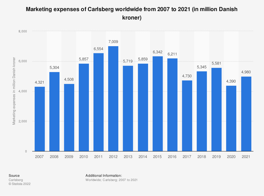 Statistic: Marketing expenses of Carlsberg worldwide from 2007 to 2018 (in million Danish kroner) | Statista