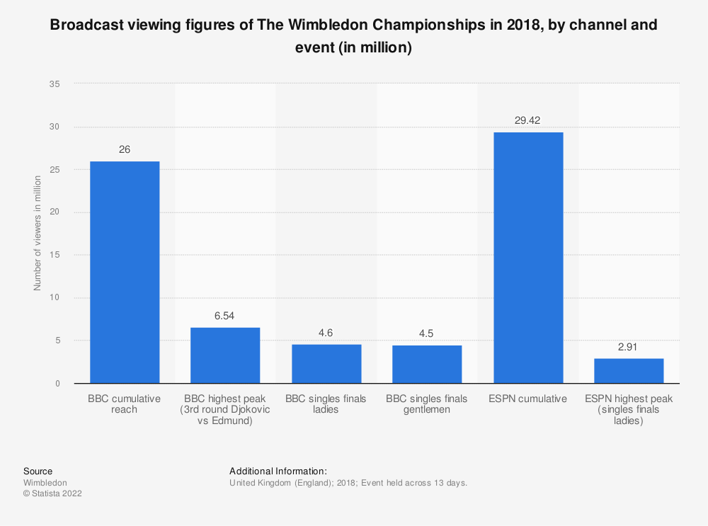 Statistic: Broadcast viewing figures of The Wimbledon Championships in 2018, by channel and event (in million) | Statista