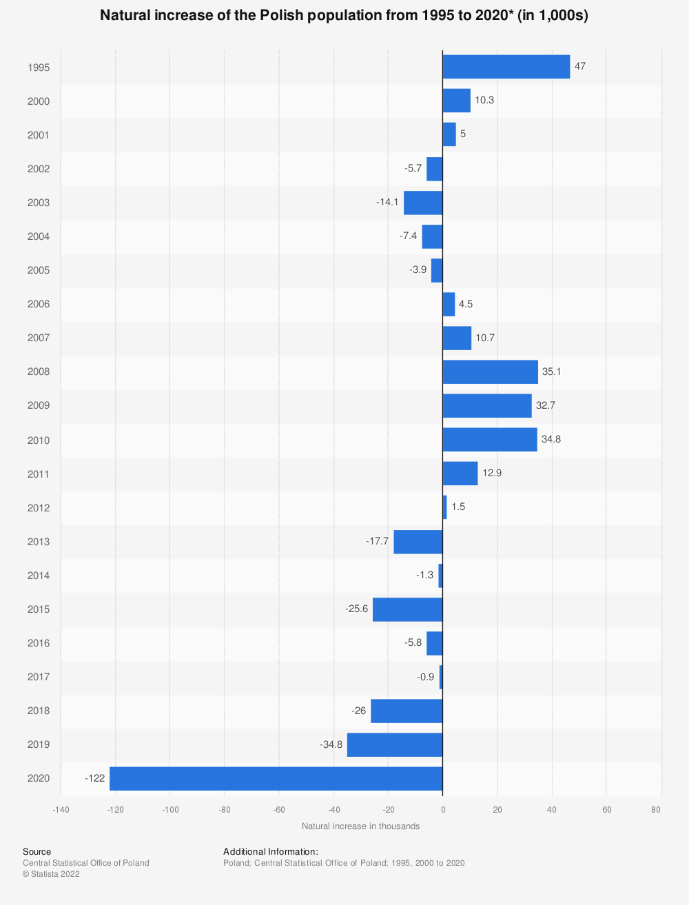 Statistic: Natural increase of the Polish population from 1995 to 2018* (in 1,000s) | Statista