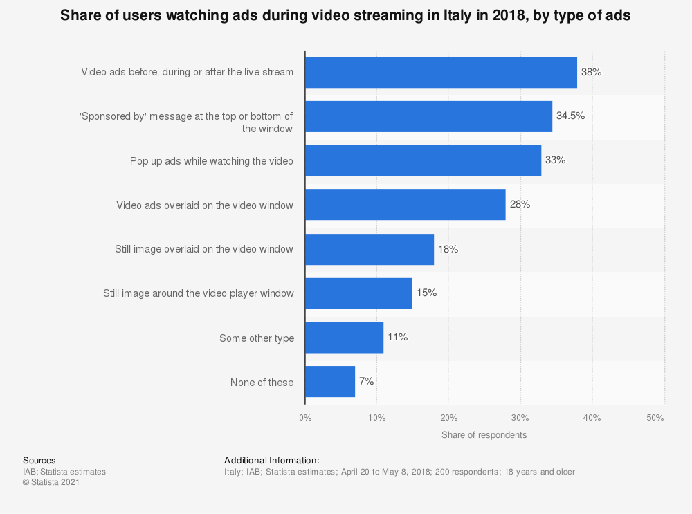 Statistic: Share of users watching ads during video streaming in Italy in 2018, by type of ads   Statista