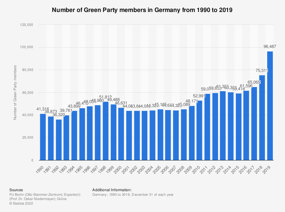 Statistic: Number of Green Party members in Germany from 1990 to 2019 | Statista