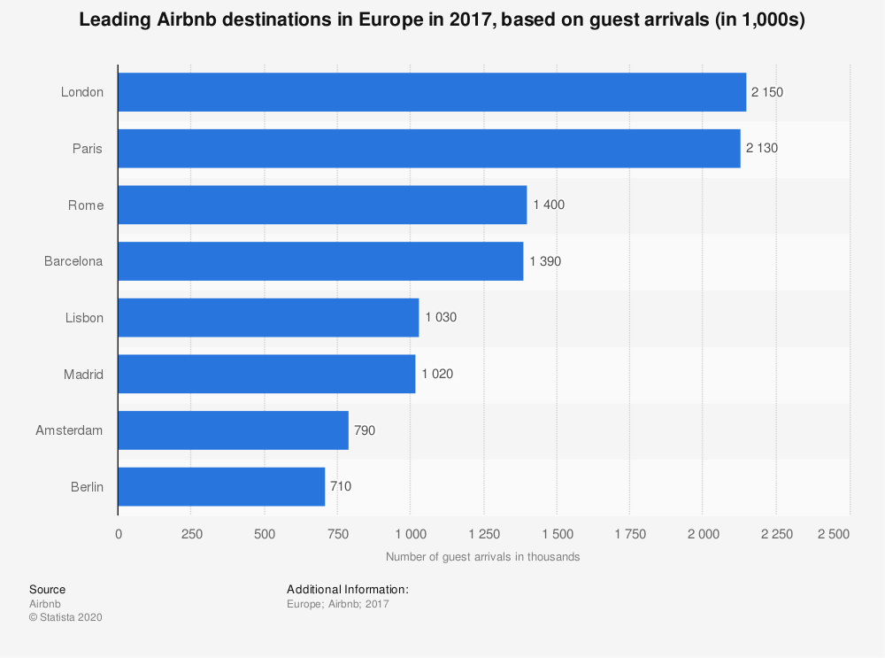 Statistic: Leading Airbnb destinations in Europe in 2017, based on guest arrivals (in 1,000s) | Statista