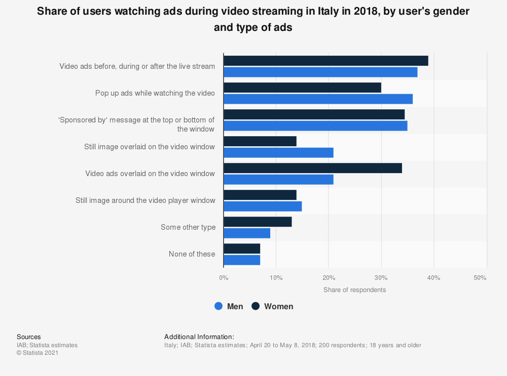 Statistic: Share of users watching ads during video streaming in Italy in 2018, by user's gender and type of ads | Statista