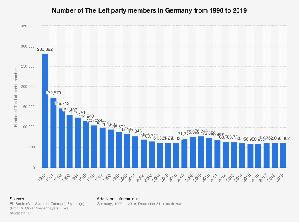 Statistic: Number of The Left party members in Germany from 1990 to 2019 | Statista