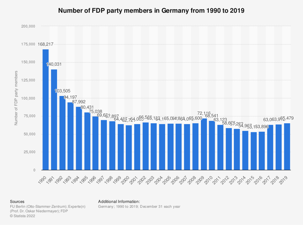 Statistic: Number of FDP party members in Germany from 1990 to 2019 | Statista
