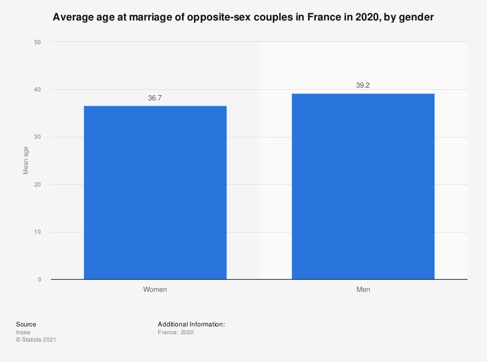 Statistic: Average age at marriage of opposite-sex couples in France in 2019, by gender  | Statista