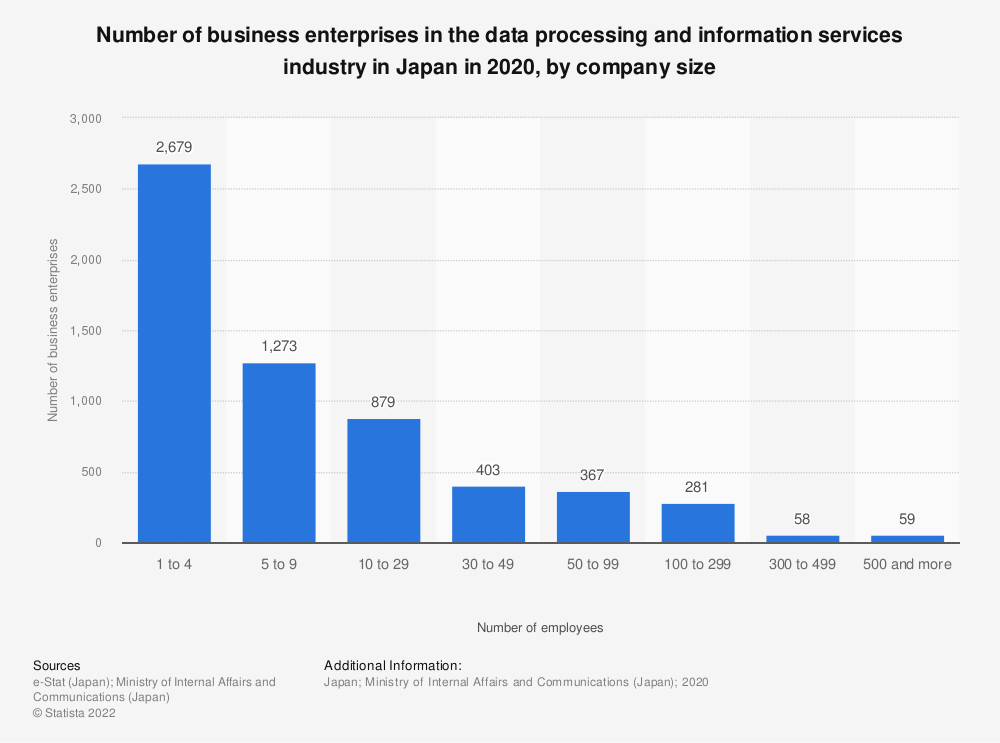 Statistic: Number of business enterprises in the data processing and information services industry in Japan in 2018, by company size | Statista