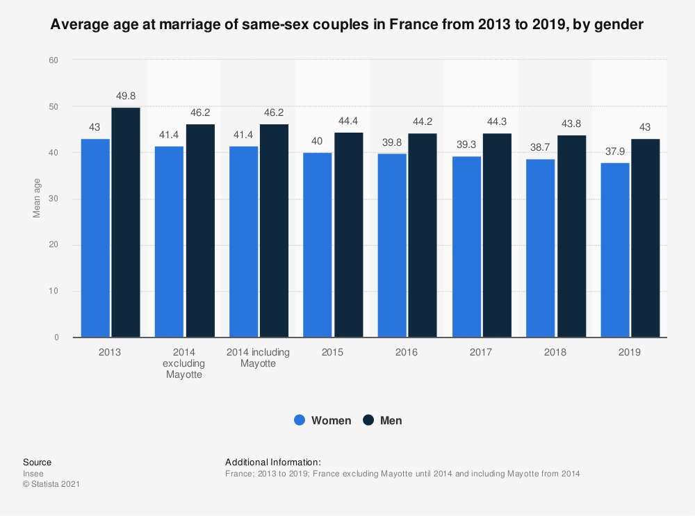 Statistic: Average age at marriage of same-sex couples in France from 2013 to 2018, by gender  | Statista