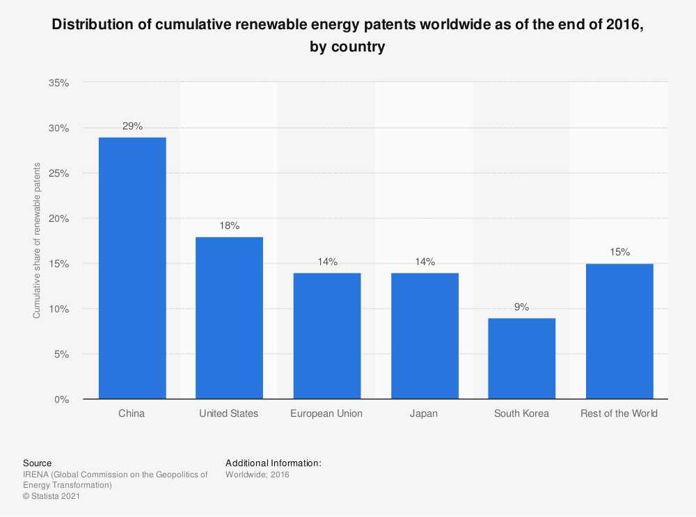 Statistic: Distribution of cumulative renewable energy patents worldwide as of the end of 2016, by country | Statista