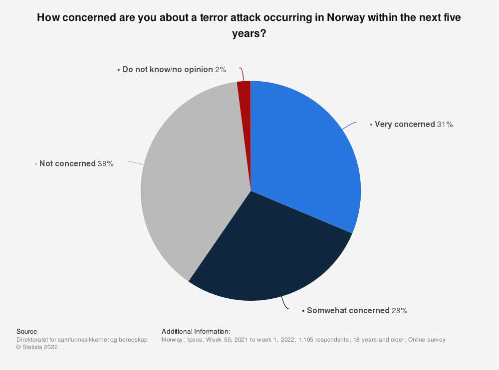Statistic: How concerned are you about a terror attack occurring in Norway within the next five years? | Statista