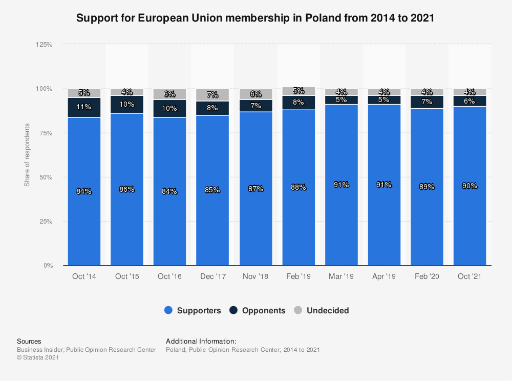 Statistic: Support for European Union membership in Poland from 2014 to 2020   Statista