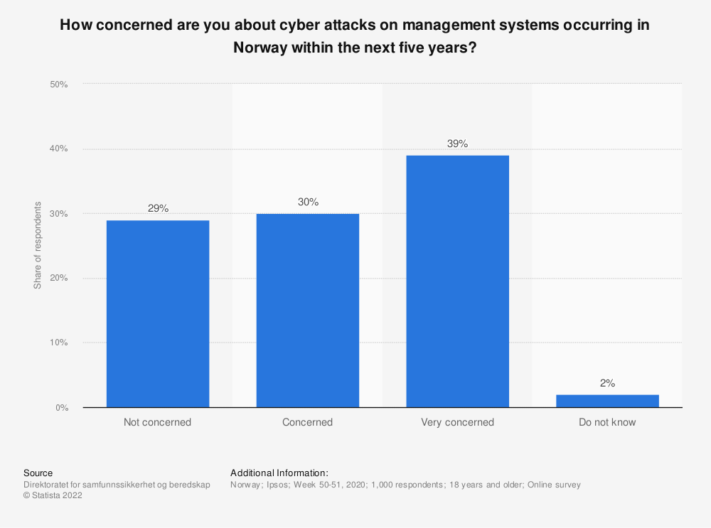 Statistic: How concerned are you about cyber attacks on management systems occurring in Norway within the next five years? | Statista