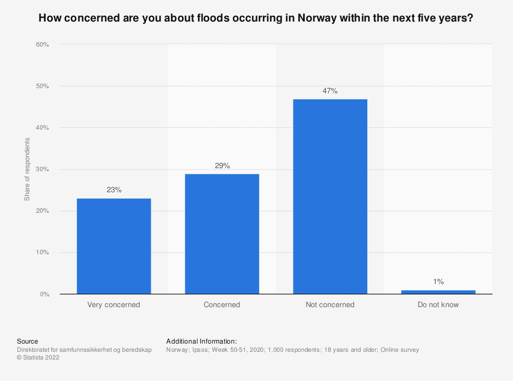 Statistic: How concerned are you about floods occurring in Norway within the next five years? | Statista