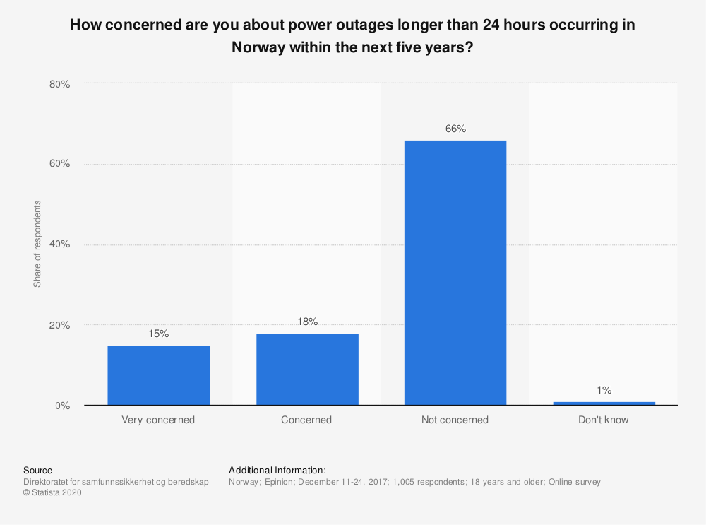 Statistic: How concerned are you about power outages longer than 24 hours occurring in Norway within the next five years?   Statista